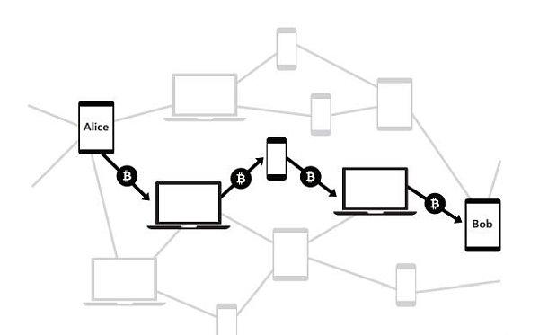 为外行人解释闪电网络的问题