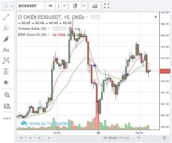 (OKEX EOS价格示意图 图片来源:金色财经)
