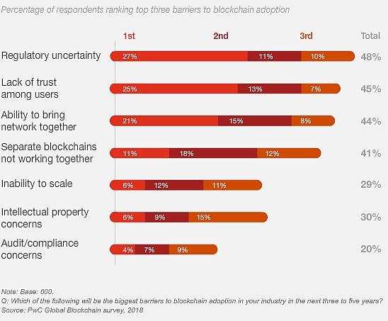 普华永道:84%受访企业涉足区块链 中国将是未来中心