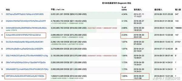三天涨幅110%告诉你狗狗币起飞的原因