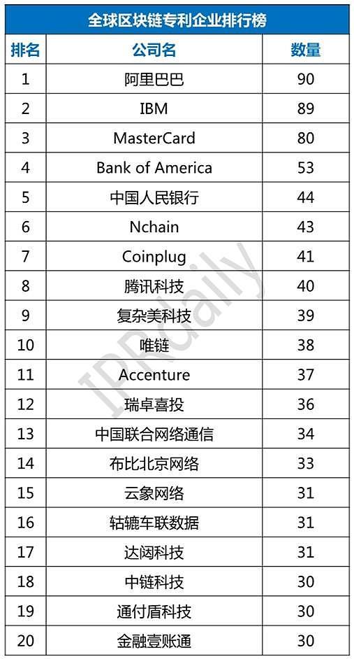 2018年阿里巴巴区块链专利全球第一 中国区块链发展如何?-IT帮