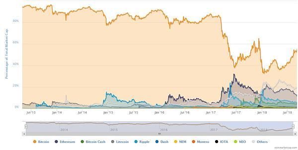 比特币暴跌主因:资金匮乏+市场操纵