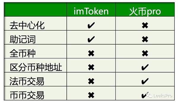 imToken跟火币pro钱包有什么区别?