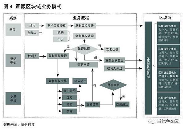 杨望:区块链版权如何催生文化产业中国创造?
