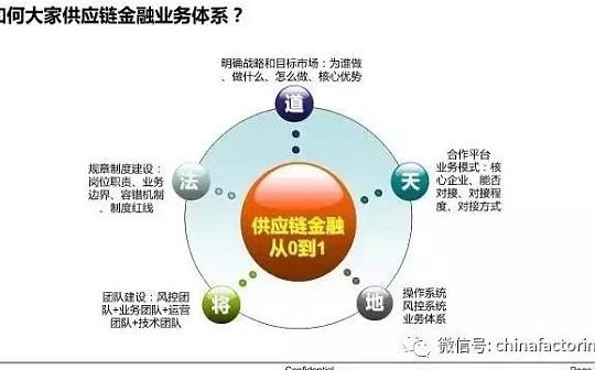 中国供应链及供应链金融的难点和痛点