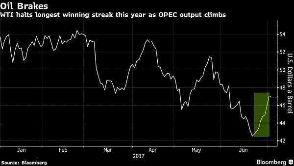 由于OPEC产量在成员免受供应削减的推动下,油价在今年以来最长的连胜之后停息。