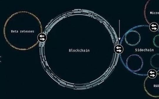 区块链中的跨链技术