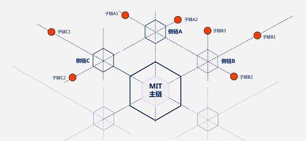 曌链 MIT  强势喊话:我们背后只有一家神秘资本