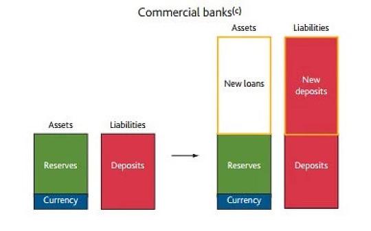 现代经济中的货币创造