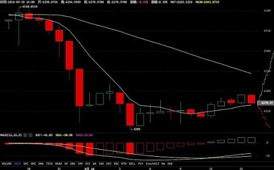 9月18日 币市行情——股市反弹 币市反转
