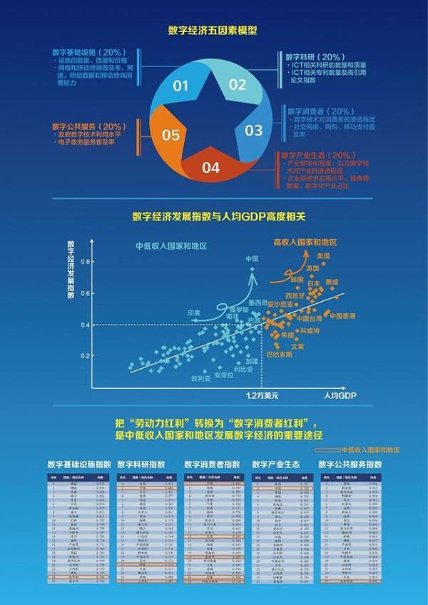 《2018全球数字经济发展指数》报告信息图