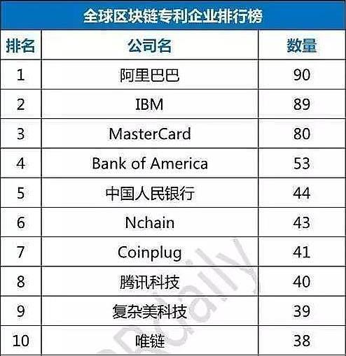 中国将成区块链技术输出国