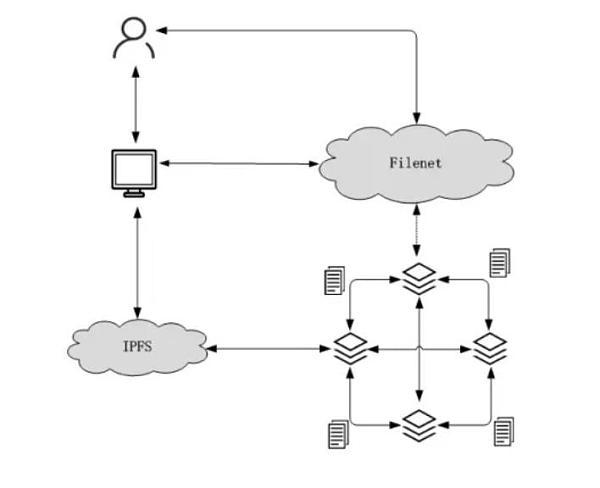 404的终结者——IPFS新引擎Filenet