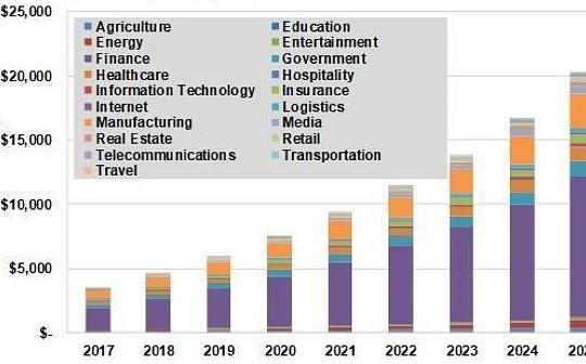 全球区块链数据分析及预测:2025年市场规模将达到203亿美元