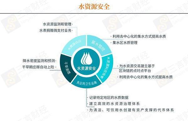 普华永道报告全文:区块链可以有65种帮助解决环境问题的用例