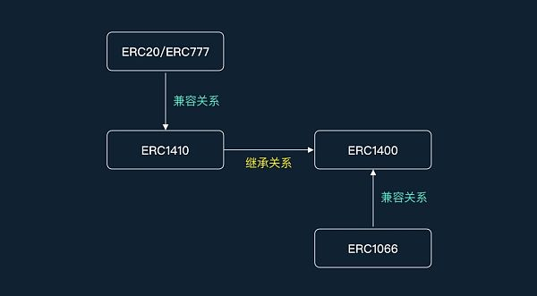 ERC1400提案中文版 关于ERC的新成员 你想要知道的都在这里了