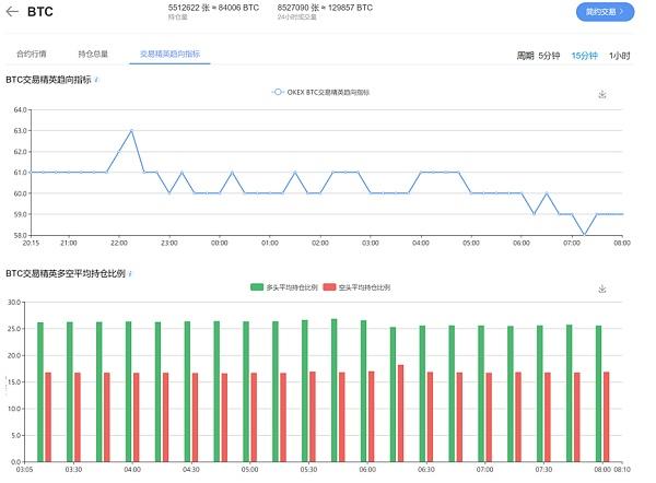发现机会:10/6 BTC期货合约持仓变化插图