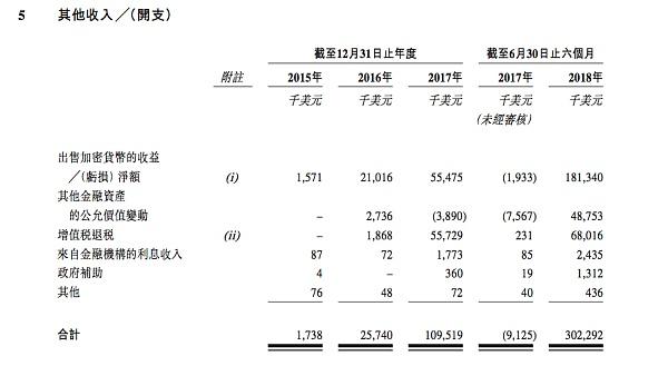 马洪:对比特大陆IPO招股书中加密货币会计处理