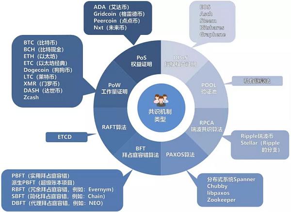 TokenClub研究院:区块链共识机制综述