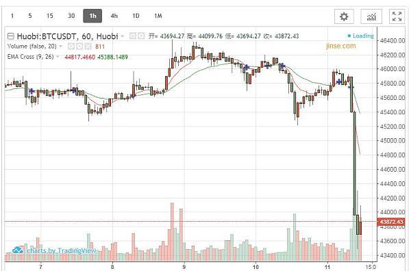 """美股""""失火""""殃及比特币  亚太投资者被疑率先抛售"""
