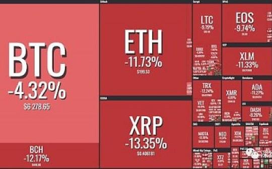 资讯币闻:联动全球市场暴跌 BTC终究不是避险角色?