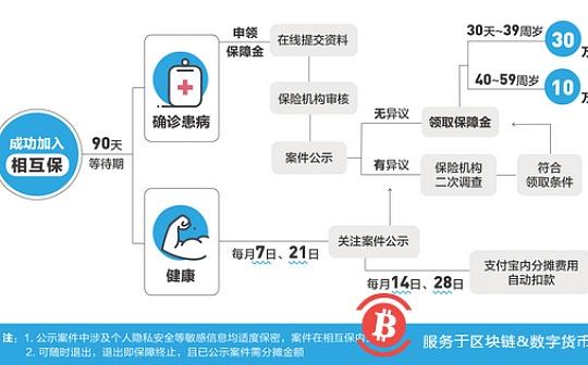"""支付宝上线""""相互保"""":全节点引入区块链技术 保障流程透明"""