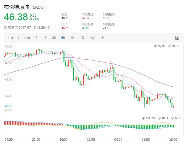 布伦特原油价格1小时日K走势图7.10