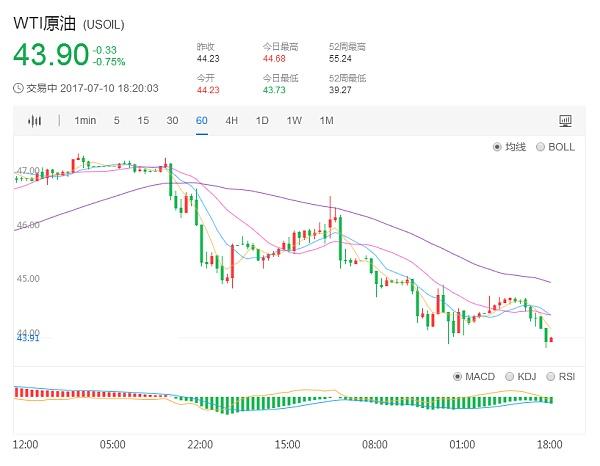 WTI原油价格1小时日K走势图7.10