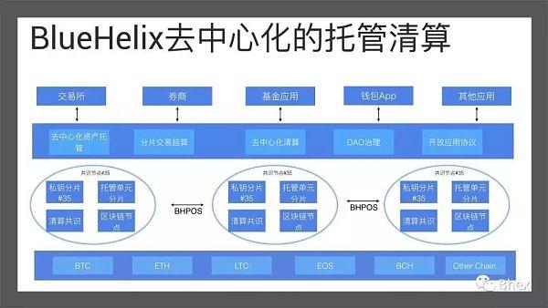 BHOP:传统金融模型赋能区块链交易所未来发展