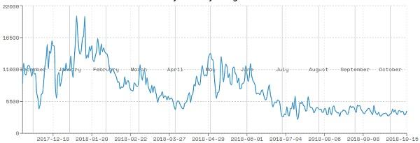 DAPP趋势榜:博彩公链与资金盘公链