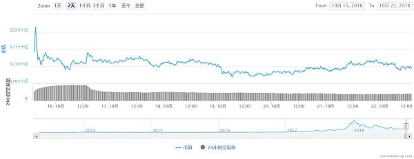 BTC上涨受阻 震荡行情将延续 |比特易区块链研究院