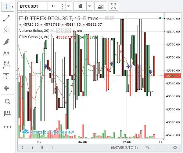 (Bittrex 比特幣價格示意圖 ?圖片來源:石小猴財經)