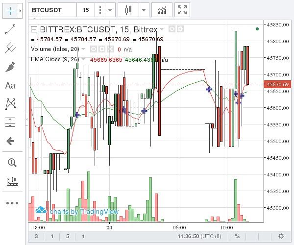 (Bittrex 比特币价格示意图 图片来源:石小猴财经)