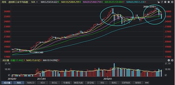 这一次美股大跌 币圈稳了——1025日评