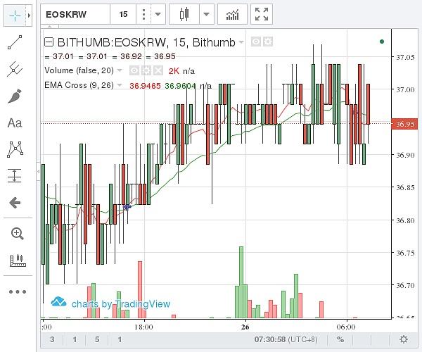 (Bithumb EOS价格示意图 图片来源:石小猴财经)