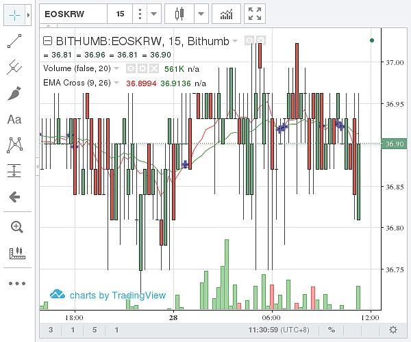 (Bithumb EOS價格示意圖 ?圖片來源:石小猴財經)