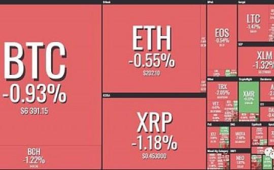 资讯币闻:韩国巨头正加速数字货币领域的布局     福布斯:区块链的最大潜能在制造业