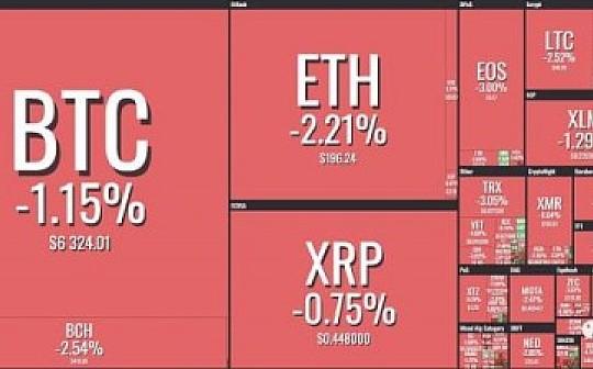 资讯币闻:韩国数字货币交易量飙升  BTC挖矿难度预计将下降2.77%