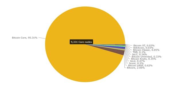 比特币诞生十年 网络分布全球