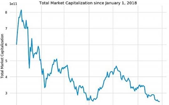 利用蒙特卡罗算法模拟长期的加密货币熊市