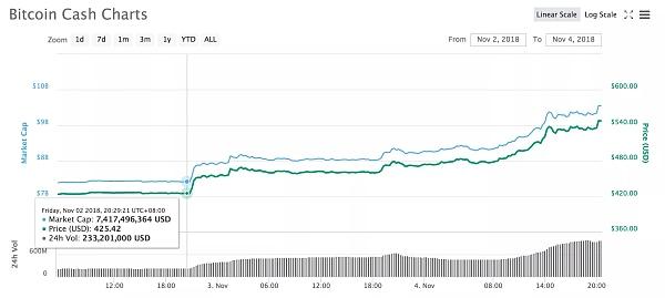 比特币现金大涨28% BCH阵营之争会有新的分叉币空投?