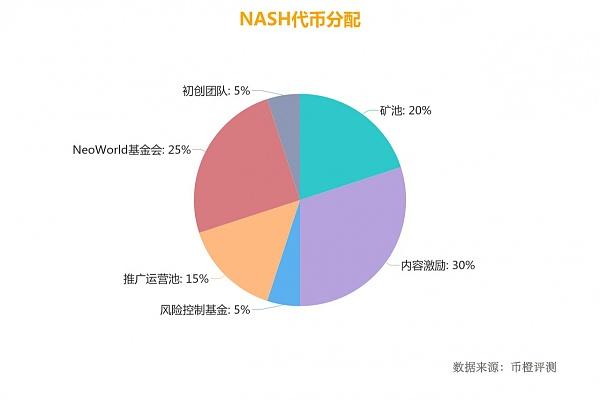 NASH代币1.jpg