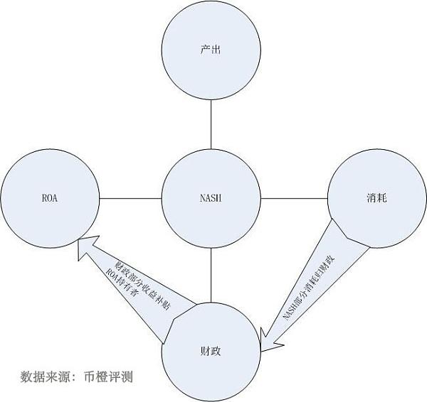 nash通证经济模型1.jpg