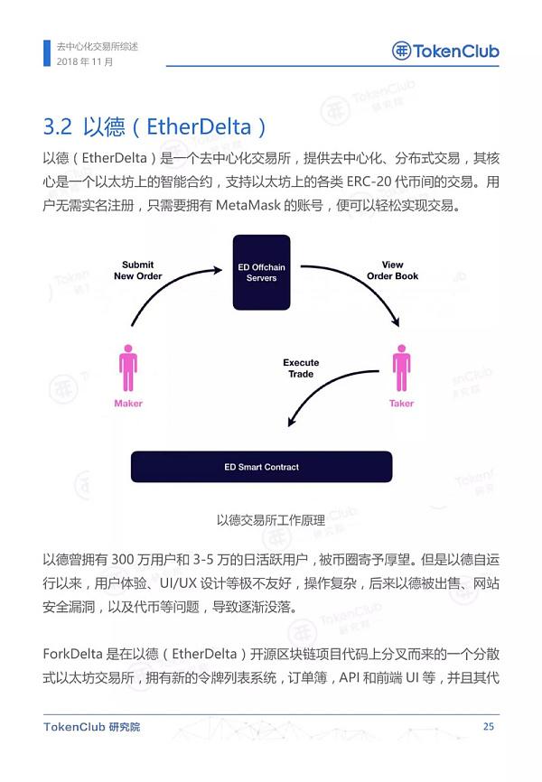 【TokenClub研究院】去中心化交易所概述