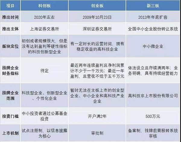 科创板横空出世 源自美国的STO是否会在中国凉凉