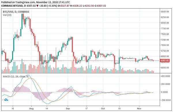 BTC / USD | Coinbase