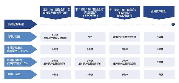 深度解读香港虚拟资产新政系列(二)之虚拟资产基金何去何从