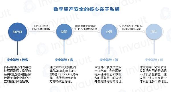 深度解读香港虚拟资产新政系列(三)之资产托管综述