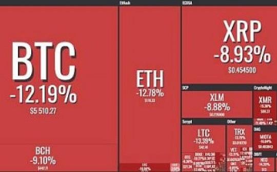 资讯币闻:比特币暴跌再跌创新低  XRP熊市中表现出一定的抗跌性 市值再次超越ETH