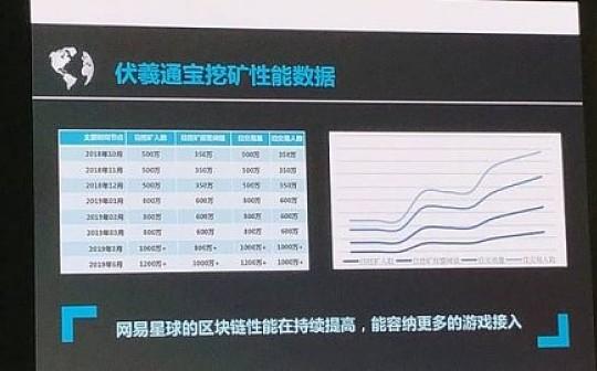 """网易""""伏羲通宝""""已接入3款大型网游  目前性能可支持500万日活玩家"""